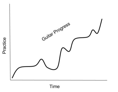 How you ACTUALLY Make Progress on the Guitar