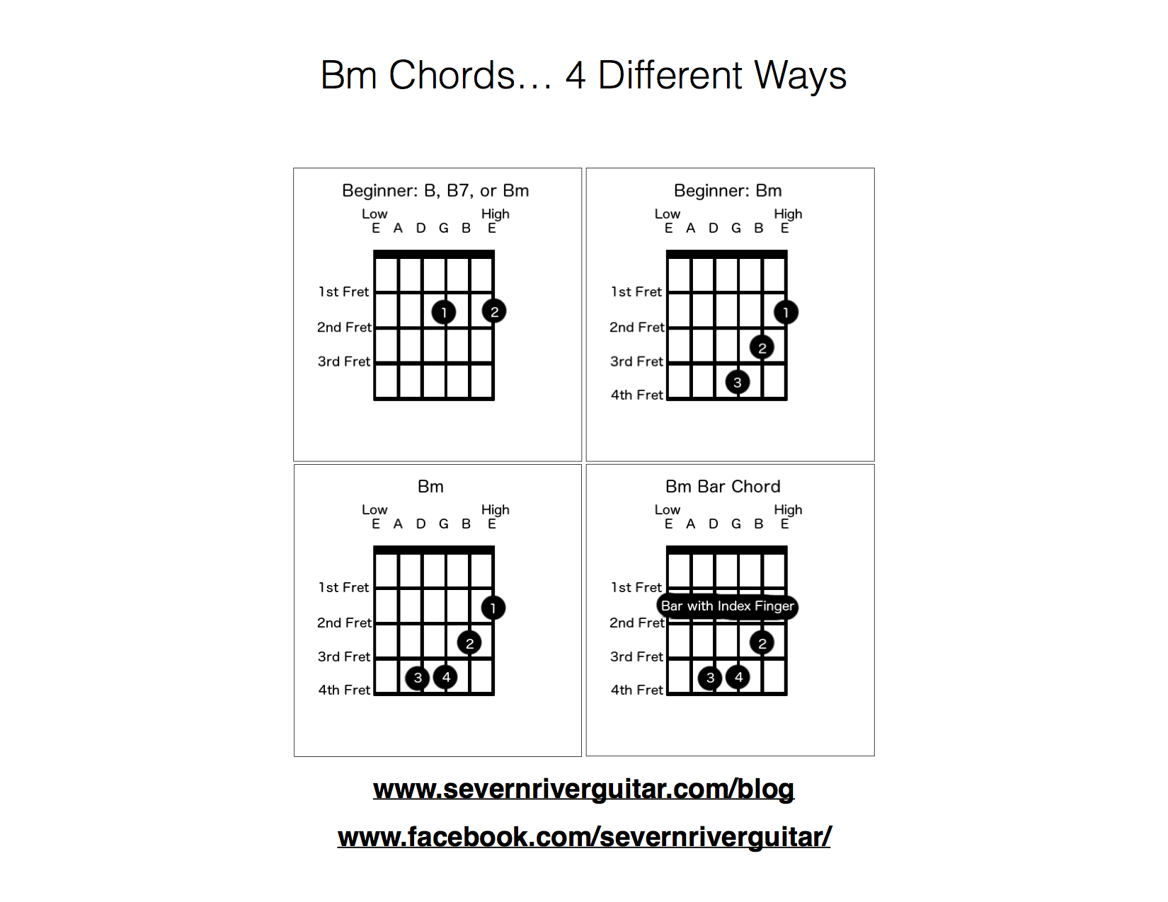 Bm Chord Diagram Charts